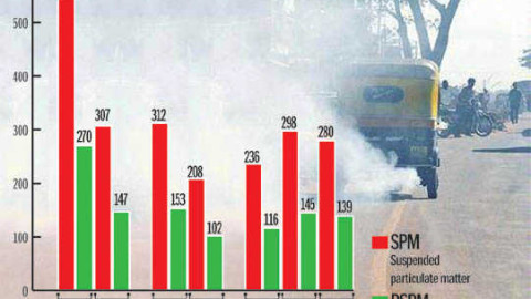 In Chandigarh City Pollution level falls
